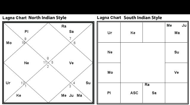 British royal baby Lagna chart (North & South Indian style) 07.22.13 at 4:24pm London