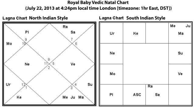 British royal baby Lagna chart (North & South Indian style) 07.22.13 at 4:24pm London